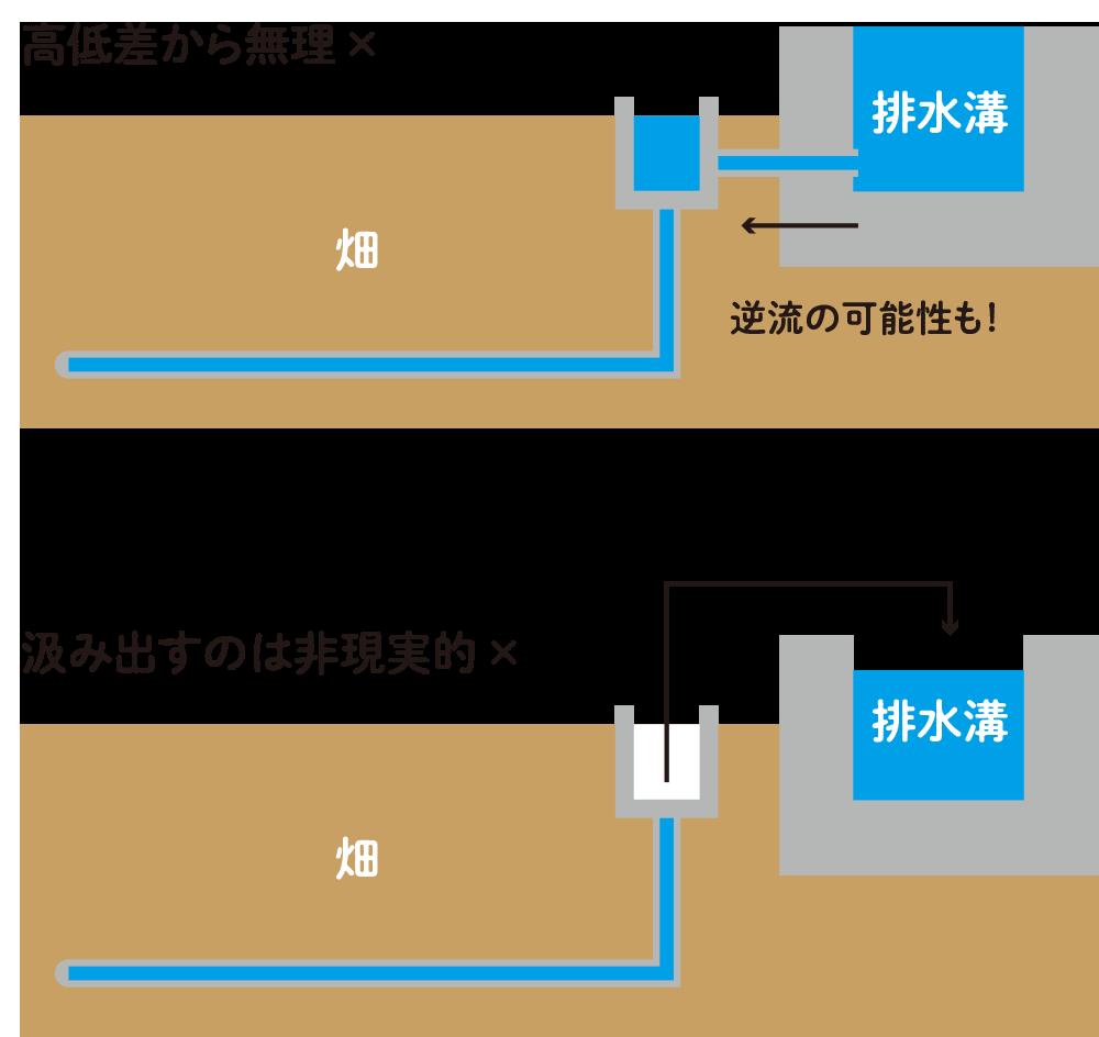 暗渠排水の検討